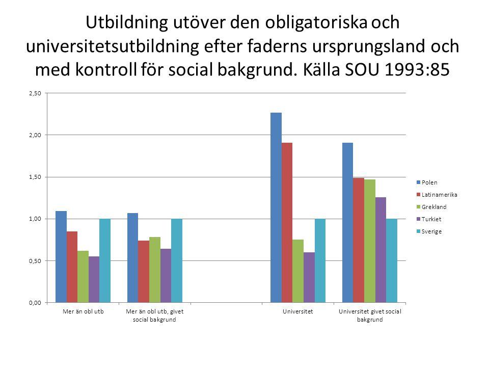 Utbildning utöver den obligatoriska och universitetsutbildning efter faderns ursprungsland och med kontroll för social bakgrund.