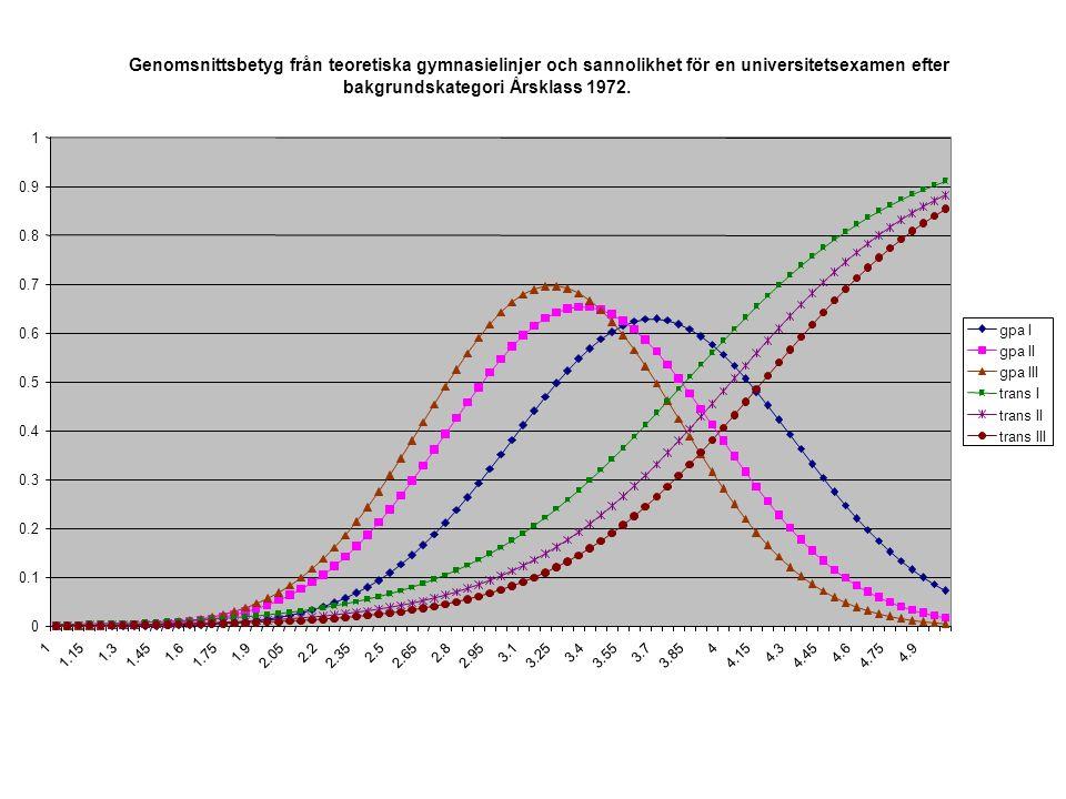 Genomsnittsbetyg från teoretiska gymnasielinjer och sannolikhet för en universitetsexamen efter