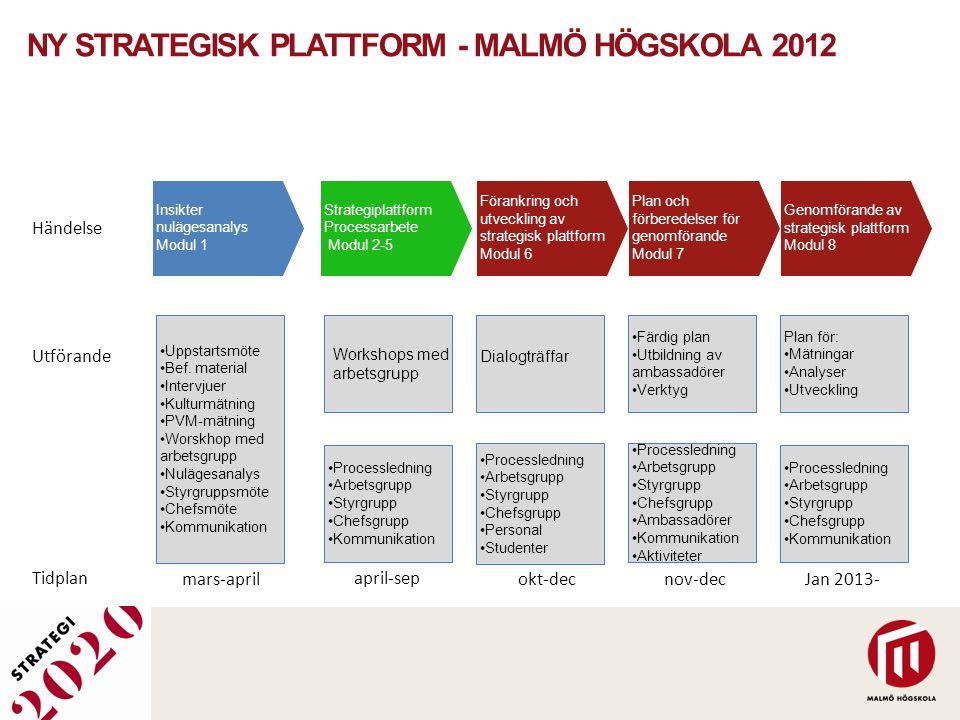 Ny strategisk plattform - Malmö Högskola 2012
