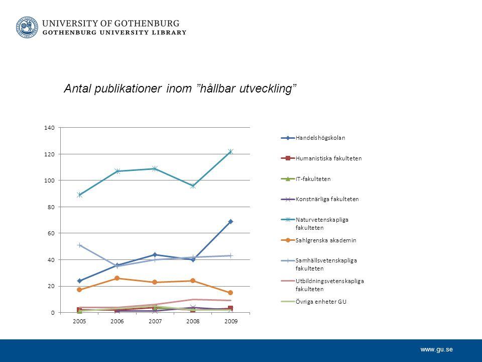 Antal publikationer inom hållbar utveckling