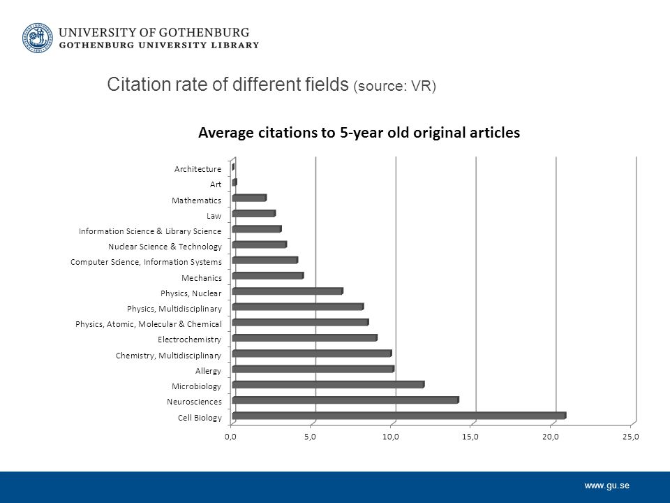 Citation rate of different fields (source: VR)