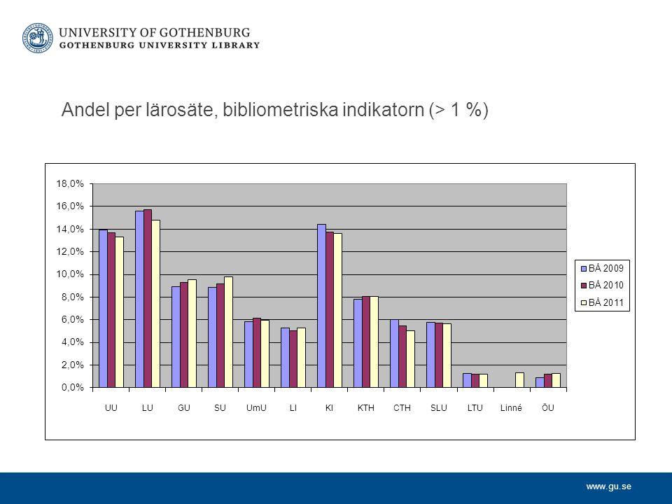 Andel per lärosäte, bibliometriska indikatorn (> 1 %)