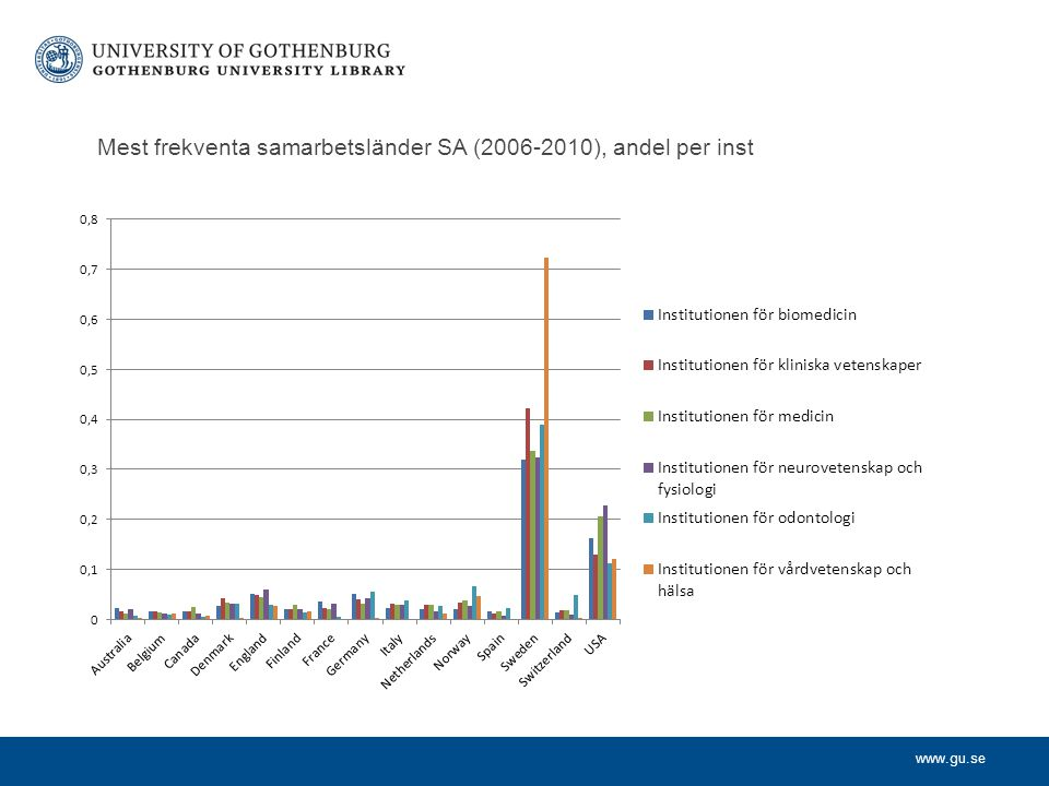 Mest frekventa samarbetsländer SA (2006-2010), andel per inst
