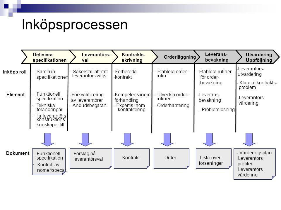 Inköpsprocessen Definiera specifikationen Leverantörs- val Kontrakts-