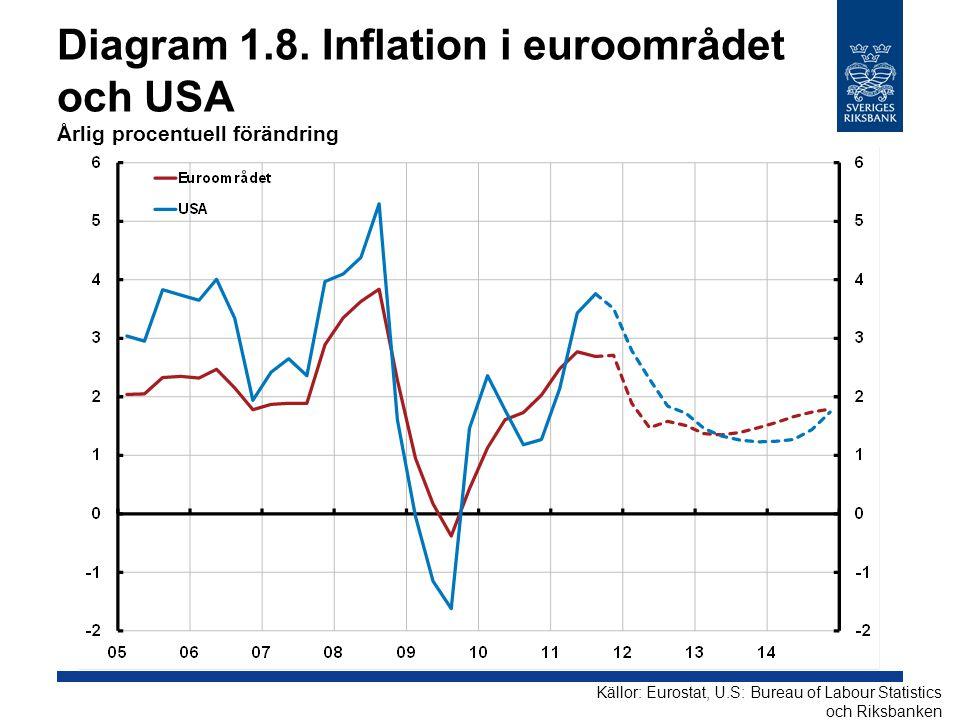 Diagram 1.8. Inflation i euroområdet och USA Årlig procentuell förändring