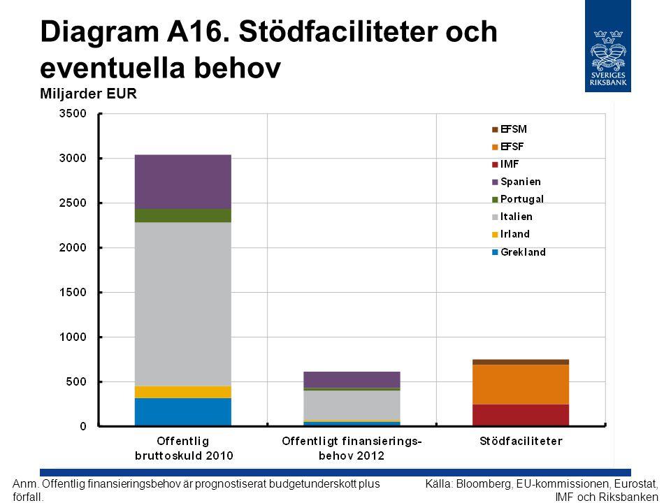 Diagram A16. Stödfaciliteter och eventuella behov Miljarder EUR