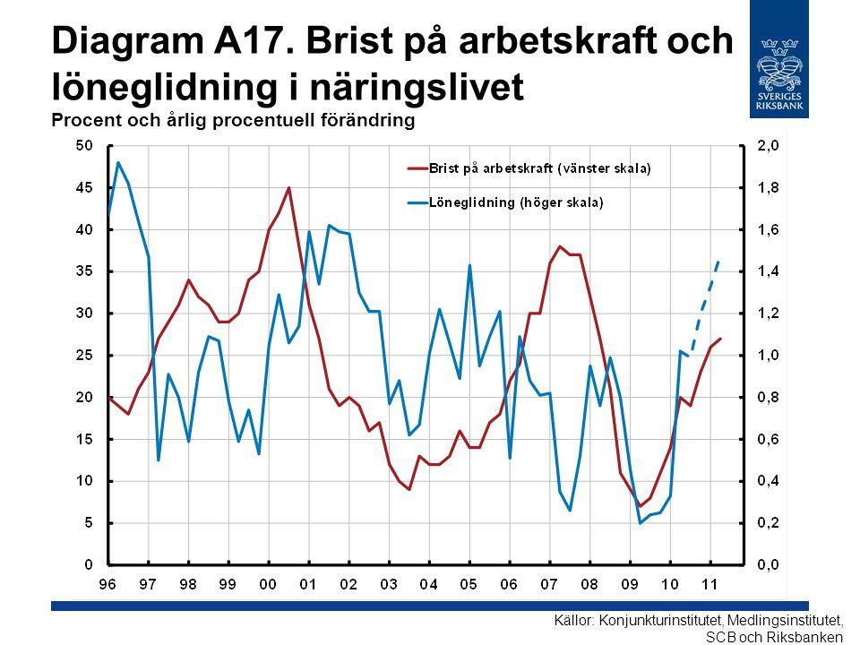 Diagram A17. Brist på arbetskraft och löneglidning i näringslivet Procent och årlig procentuell förändring