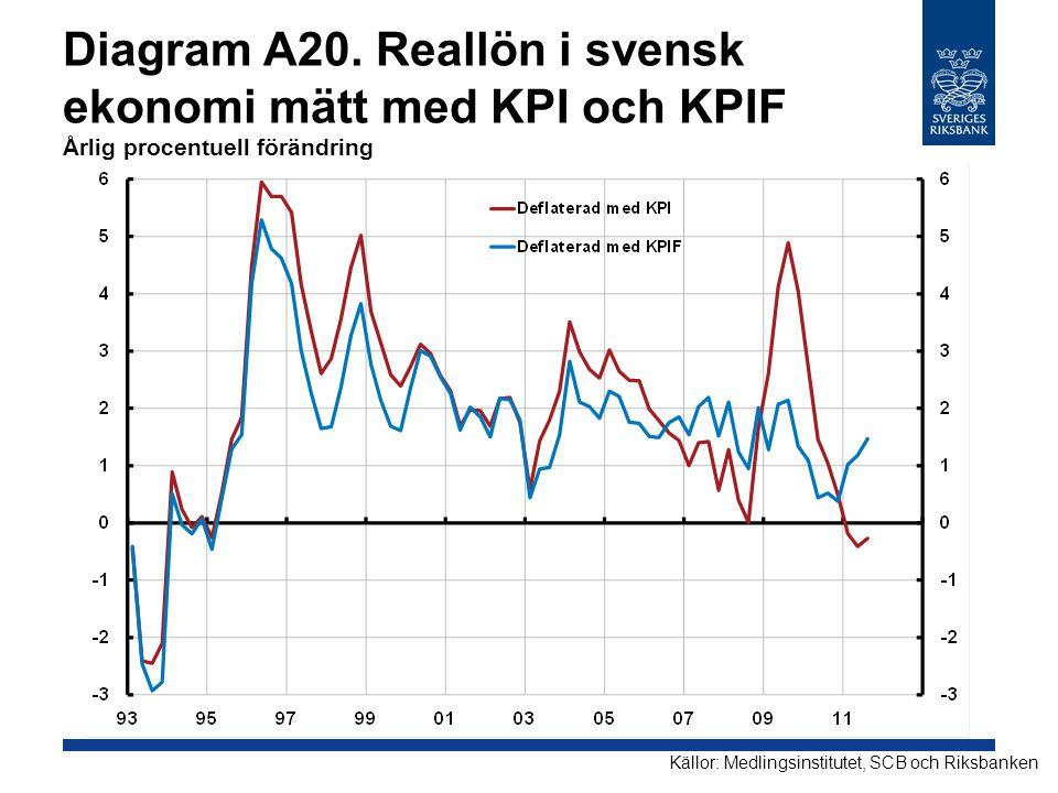 Diagram A20. Reallön i svensk ekonomi mätt med KPI och KPIF Årlig procentuell förändring