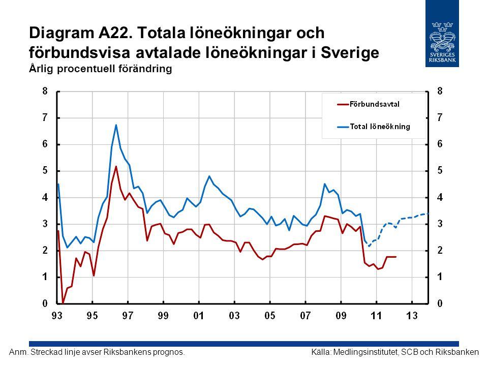 Diagram A22. Totala löneökningar och förbundsvisa avtalade löneökningar i Sverige Årlig procentuell förändring