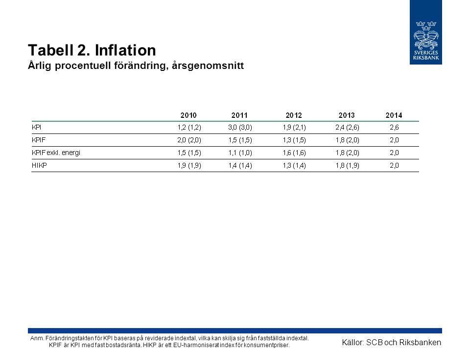 Tabell 2. Inflation Årlig procentuell förändring, årsgenomsnitt