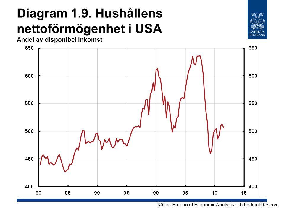 Diagram 1.9. Hushållens nettoförmögenhet i USA Andel av disponibel inkomst