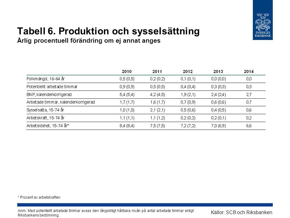 Tabell 6. Produktion och sysselsättning Årlig procentuell förändring om ej annat anges