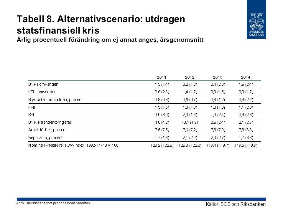 Tabell 8. Alternativscenario: utdragen statsfinansiell kris Årlig procentuell förändring om ej annat anges, årsgenomsnitt