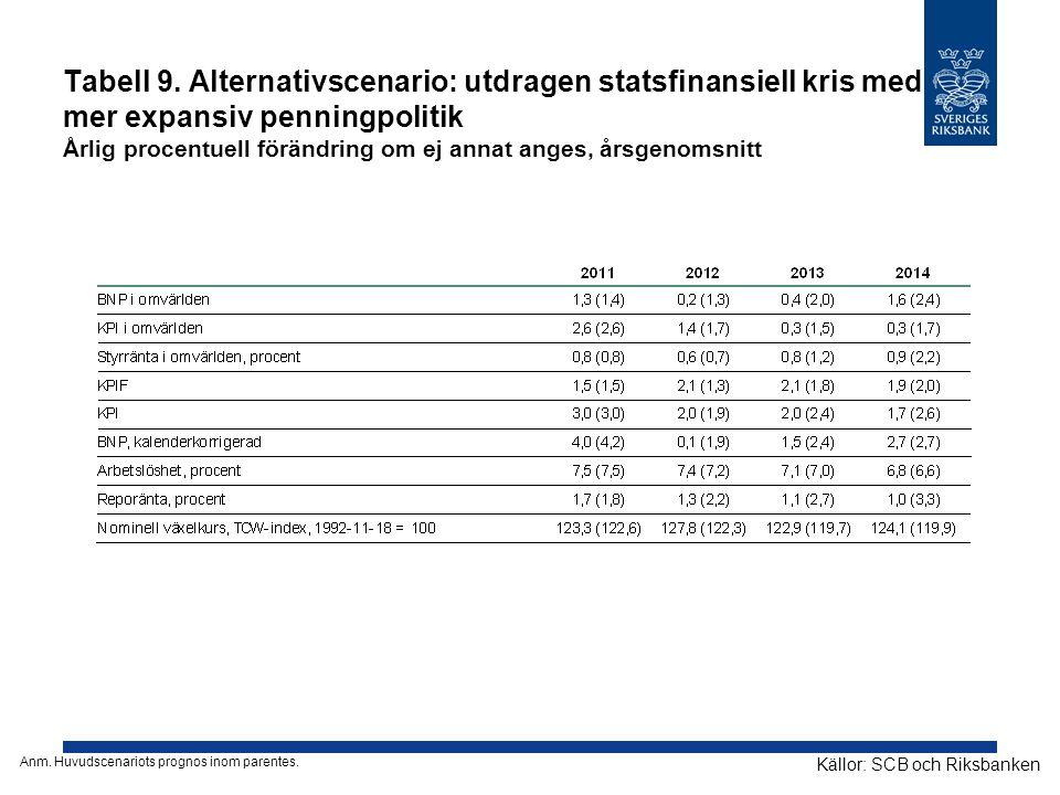 Tabell 9. Alternativscenario: utdragen statsfinansiell kris med mer expansiv penningpolitik Årlig procentuell förändring om ej annat anges, årsgenomsnitt