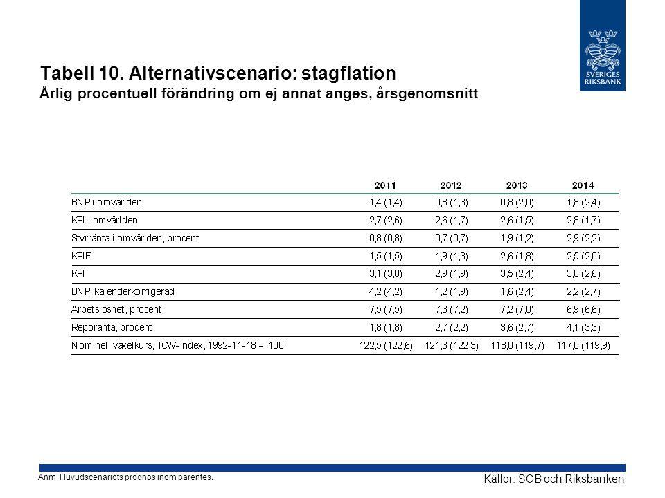 Tabell 10. Alternativscenario: stagflation Årlig procentuell förändring om ej annat anges, årsgenomsnitt