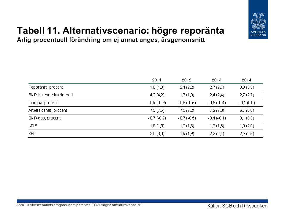 Tabell 11. Alternativscenario: högre reporänta Årlig procentuell förändring om ej annat anges, årsgenomsnitt