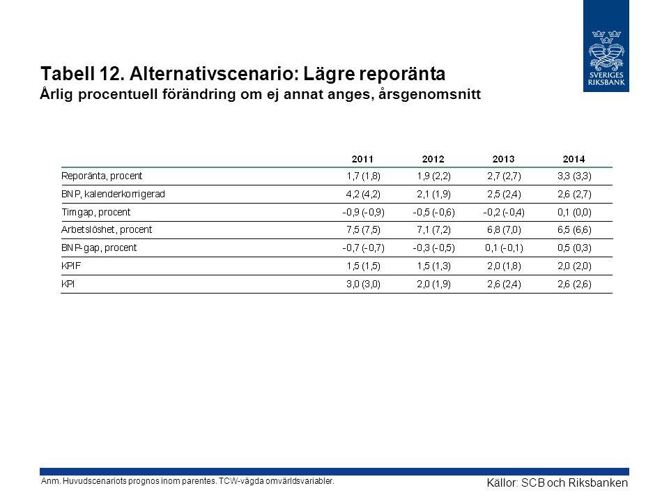 Tabell 12. Alternativscenario: Lägre reporänta Årlig procentuell förändring om ej annat anges, årsgenomsnitt