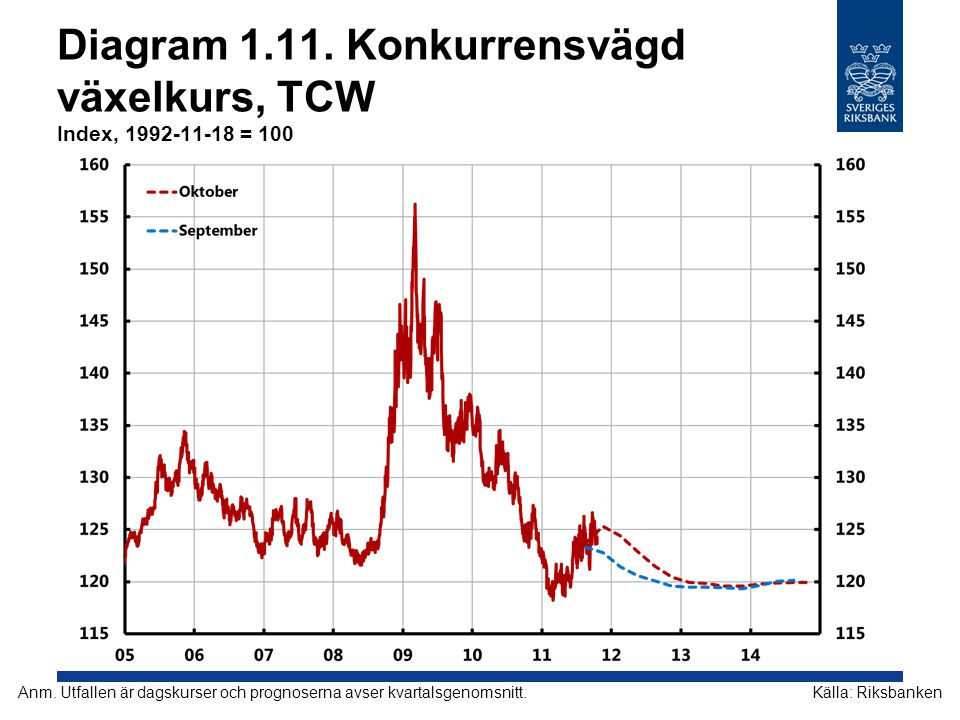 Diagram 1.11. Konkurrensvägd växelkurs, TCW Index, 1992-11-18 = 100