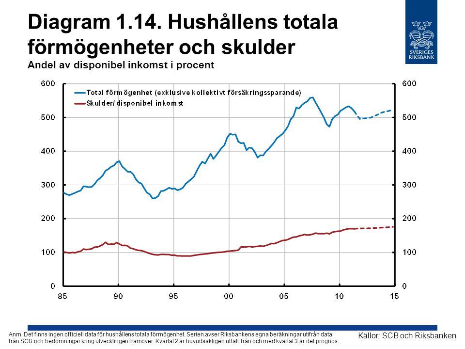 Diagram 1.14. Hushållens totala förmögenheter och skulder Andel av disponibel inkomst i procent