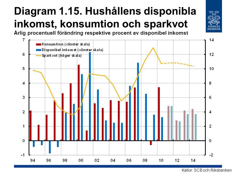 Diagram 1.15. Hushållens disponibla inkomst, konsumtion och sparkvot Årlig procentuell förändring respektive procent av disponibel inkomst