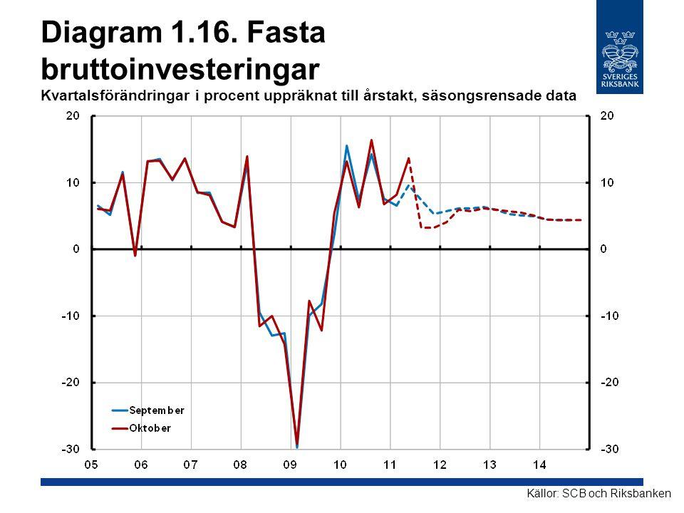 Diagram 1.16. Fasta bruttoinvesteringar Kvartalsförändringar i procent uppräknat till årstakt, säsongsrensade data