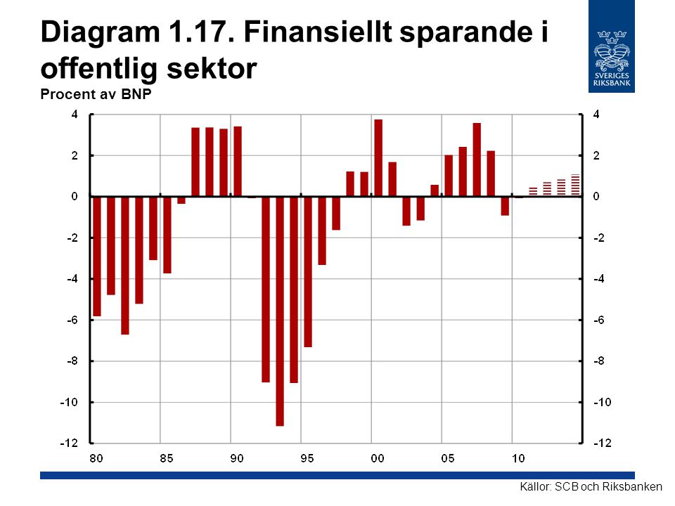 Diagram 1.17. Finansiellt sparande i offentlig sektor Procent av BNP