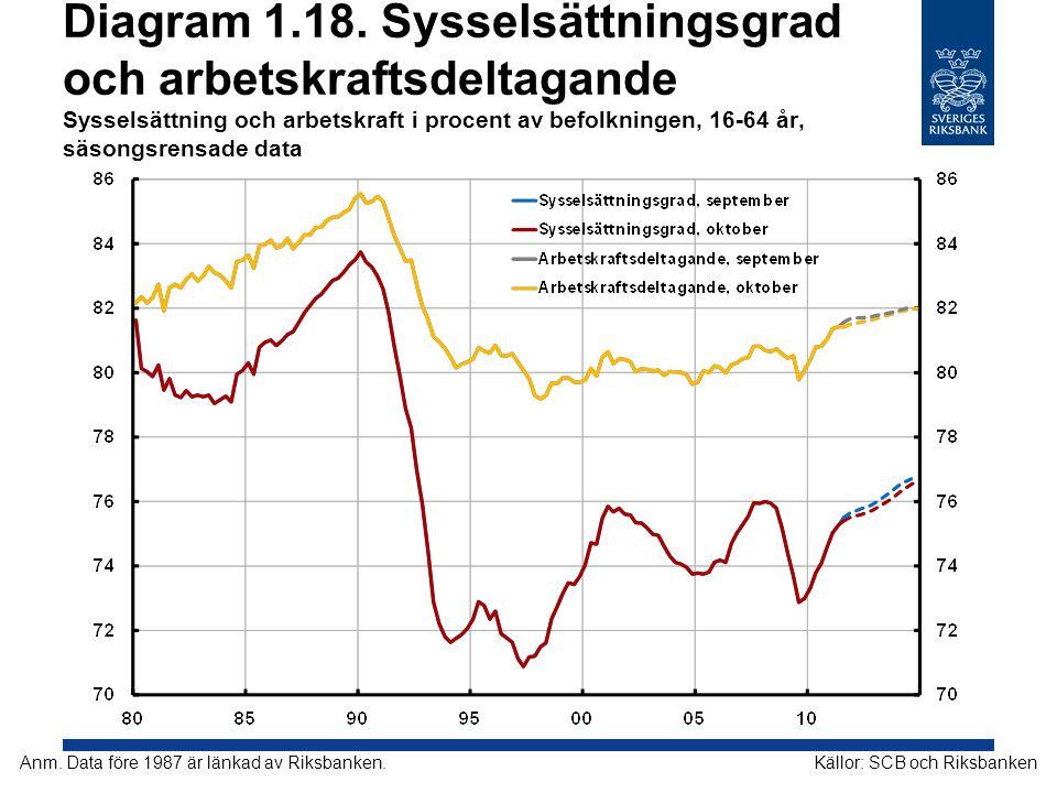 Diagram 1.18. Sysselsättningsgrad och arbetskraftsdeltagande Sysselsättning och arbetskraft i procent av befolkningen, 16-64 år, säsongsrensade data