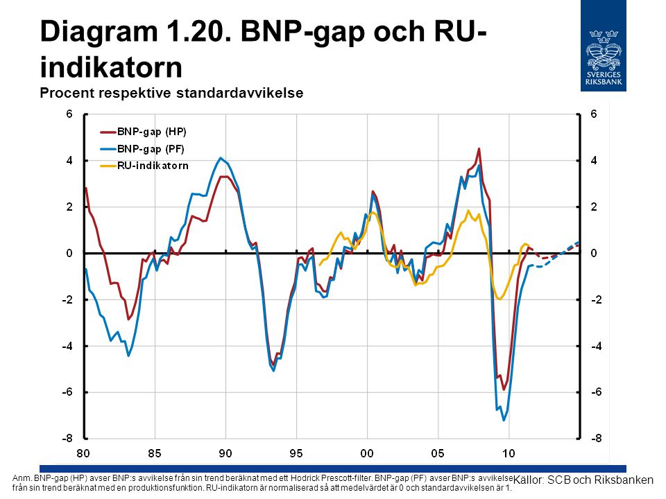 Diagram 1.20. BNP-gap och RU-indikatorn Procent respektive standardavvikelse