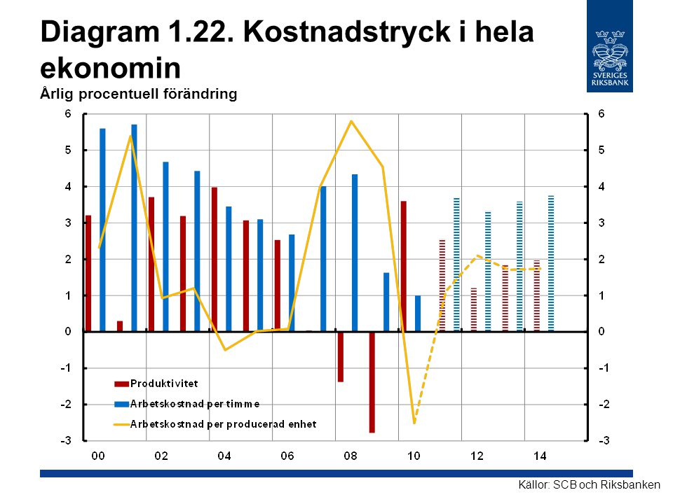 Diagram 1.22. Kostnadstryck i hela ekonomin Årlig procentuell förändring