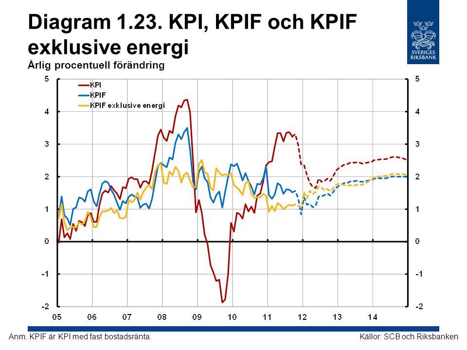 Diagram 1.23. KPI, KPIF och KPIF exklusive energi Årlig procentuell förändring