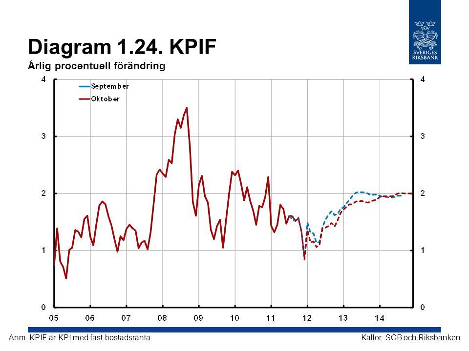 Diagram 1.24. KPIF Årlig procentuell förändring