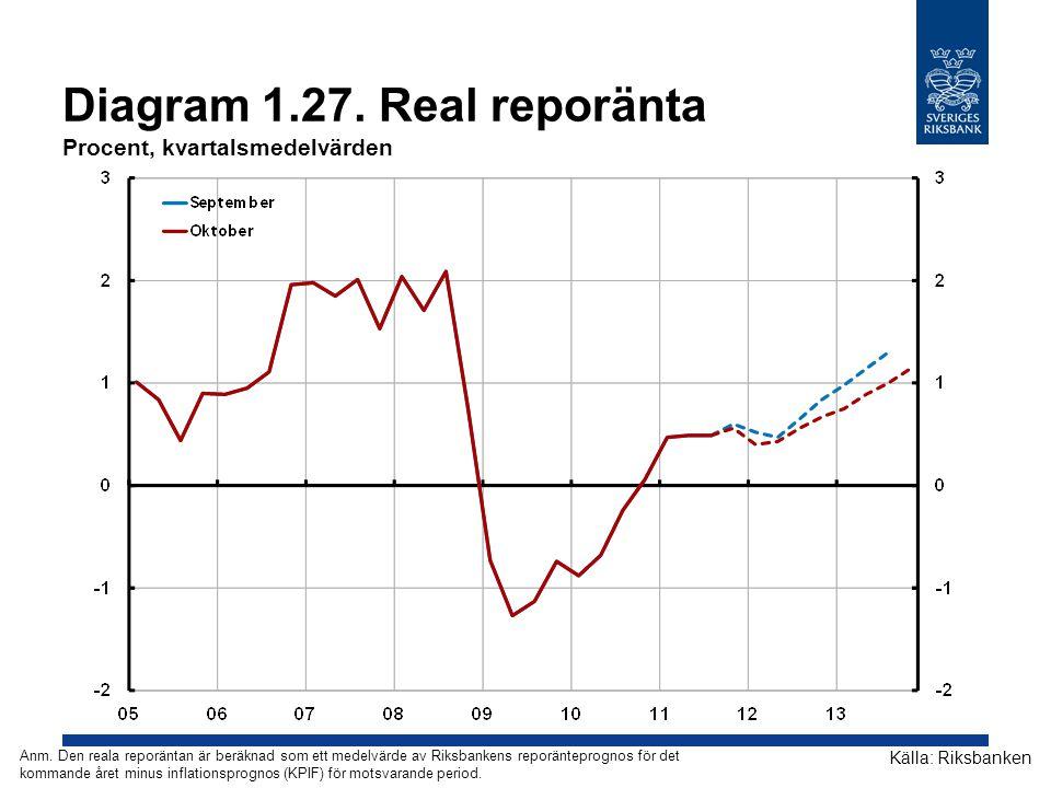 Diagram 1.27. Real reporänta Procent, kvartalsmedelvärden