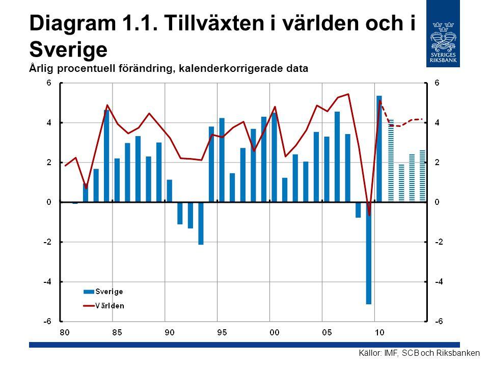 Diagram 1.1. Tillväxten i världen och i Sverige Årlig procentuell förändring, kalenderkorrigerade data