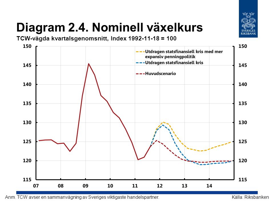 Diagram 2.4. Nominell växelkurs TCW-vägda kvartalsgenomsnitt, Index 1992-11-18 = 100