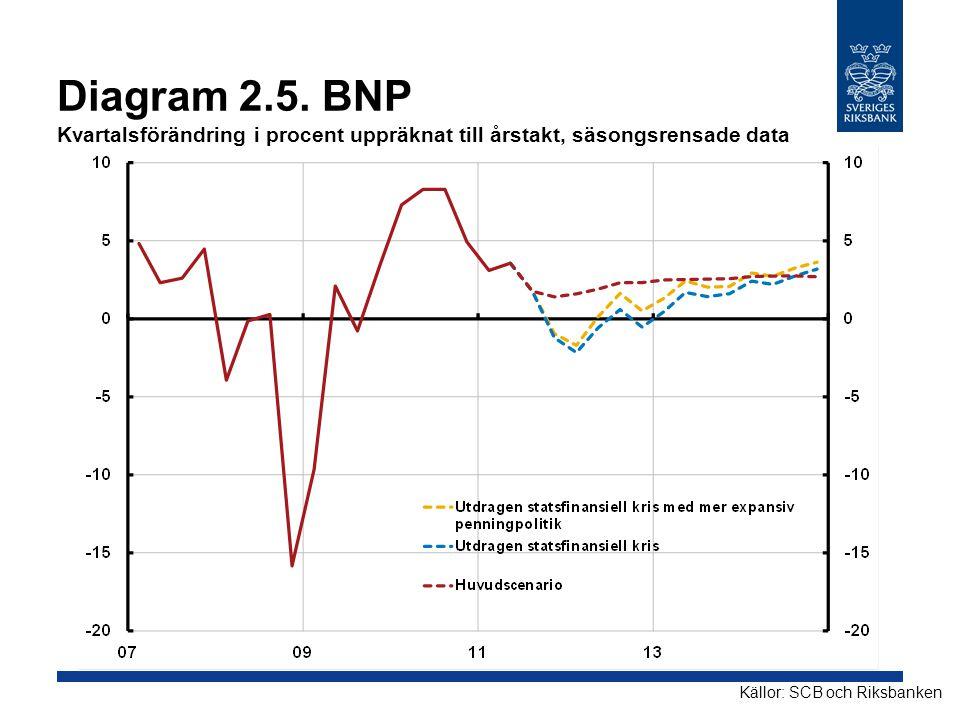Diagram 2.5. BNP Kvartalsförändring i procent uppräknat till årstakt, säsongsrensade data