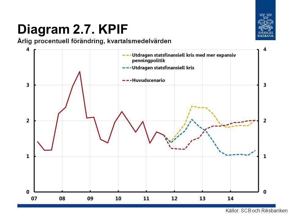 Diagram 2.7. KPIF Årlig procentuell förändring, kvartalsmedelvärden