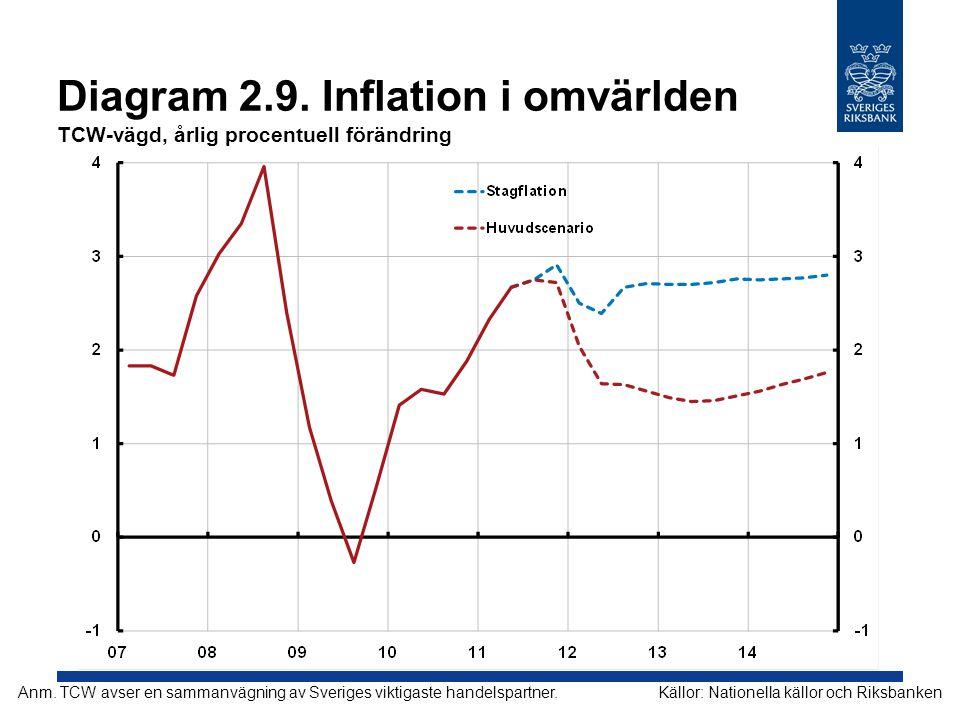 Diagram 2.9. Inflation i omvärlden TCW-vägd, årlig procentuell förändring