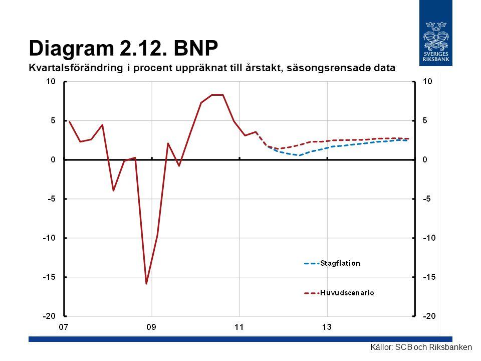 Diagram 2.12. BNP Kvartalsförändring i procent uppräknat till årstakt, säsongsrensade data