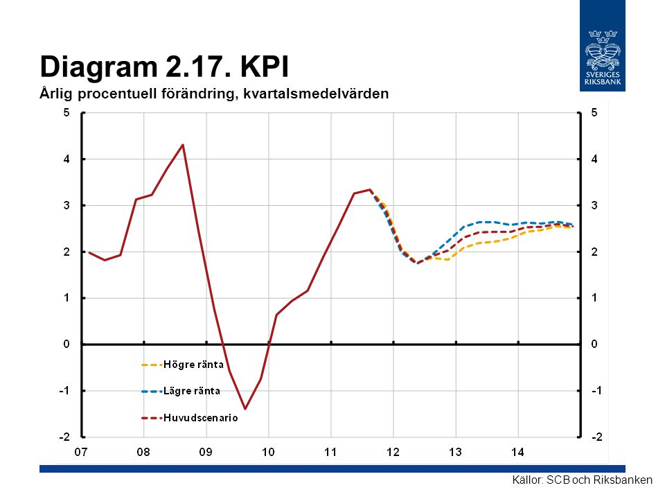 Diagram 2.17. KPI Årlig procentuell förändring, kvartalsmedelvärden