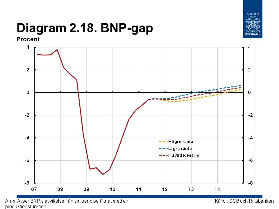 Diagram 2.18. BNP-gap Procent