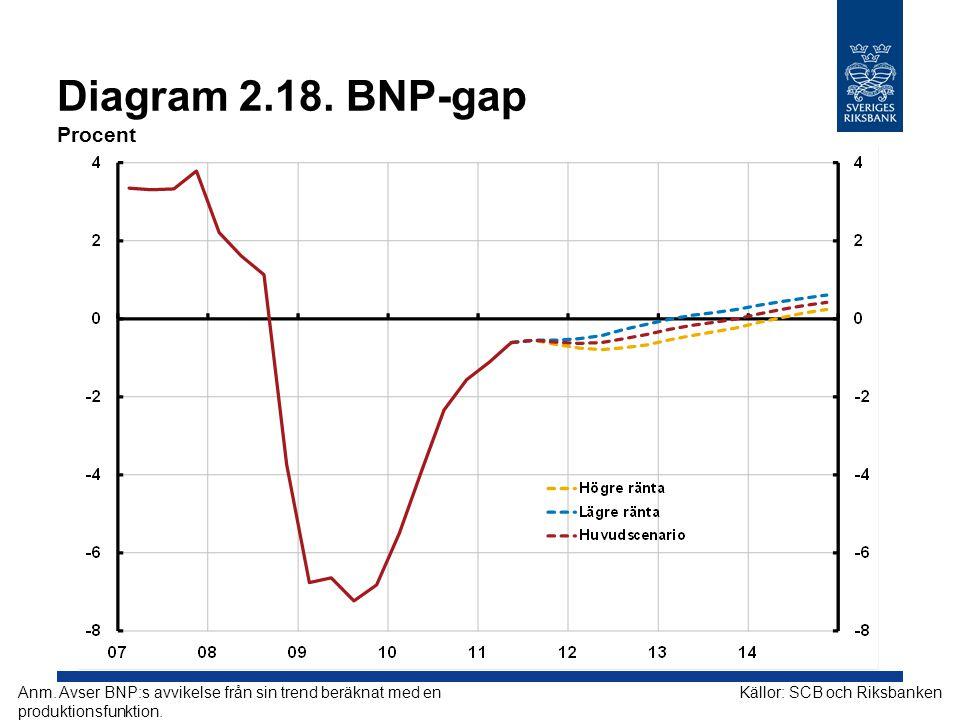 Diagram 2.18. BNP-gap Procent