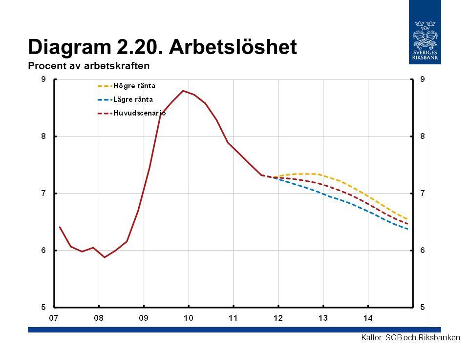 Diagram 2.20. Arbetslöshet Procent av arbetskraften