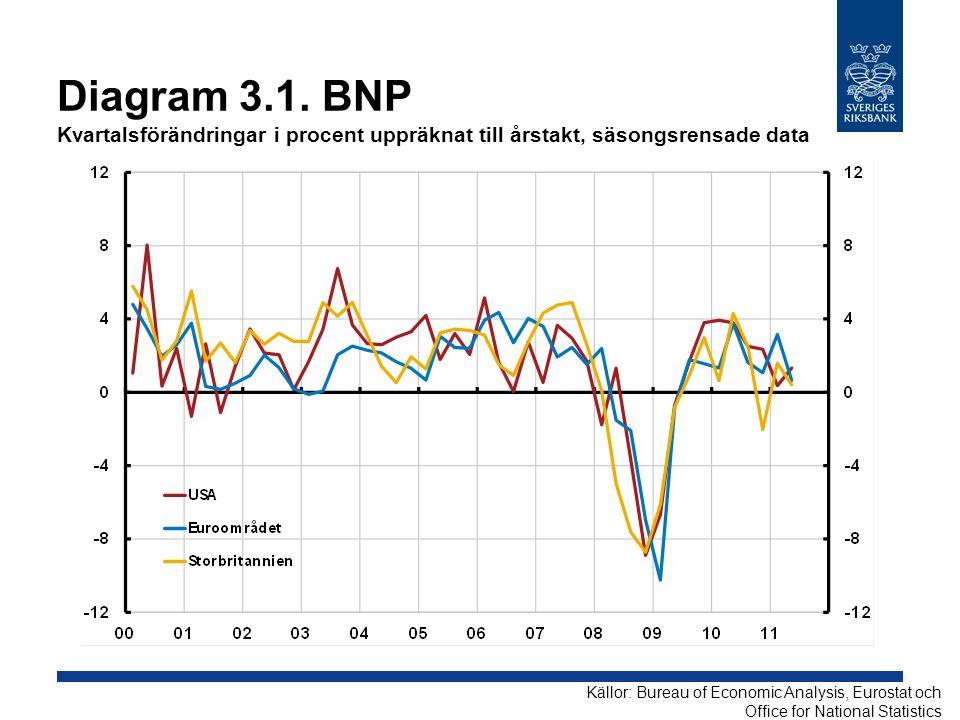 Diagram 3.1. BNP Kvartalsförändringar i procent uppräknat till årstakt, säsongsrensade data
