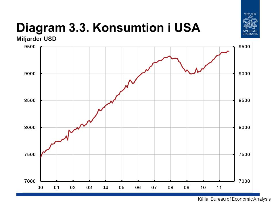 Diagram 3.3. Konsumtion i USA Miljarder USD