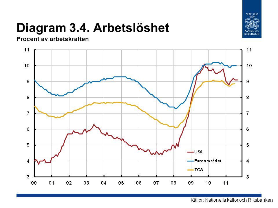 Diagram 3.4. Arbetslöshet Procent av arbetskraften