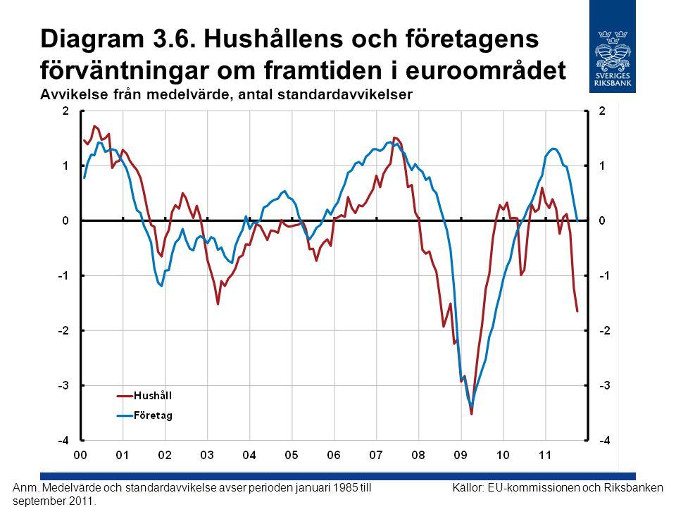 Diagram 3.6. Hushållens och företagens förväntningar om framtiden i euroområdet Avvikelse från medelvärde, antal standardavvikelser
