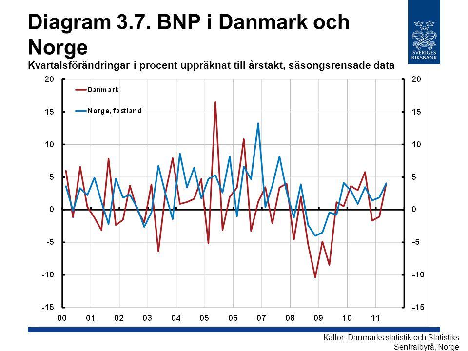 Diagram 3.7. BNP i Danmark och Norge Kvartalsförändringar i procent uppräknat till årstakt, säsongsrensade data