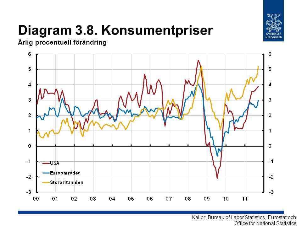 Diagram 3.8. Konsumentpriser Årlig procentuell förändring