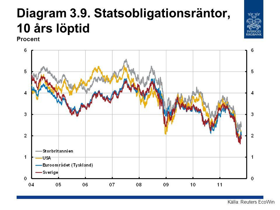 Diagram 3.9. Statsobligationsräntor, 10 års löptid Procent