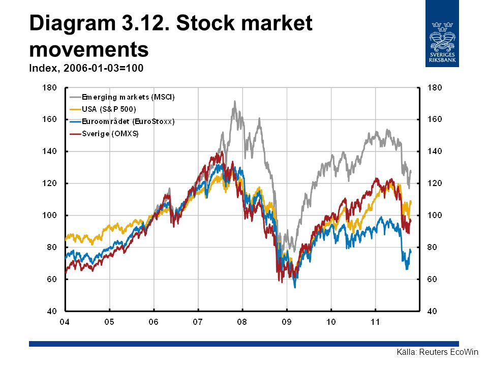 Diagram 3.12. Stock market movements Index, 2006-01-03=100